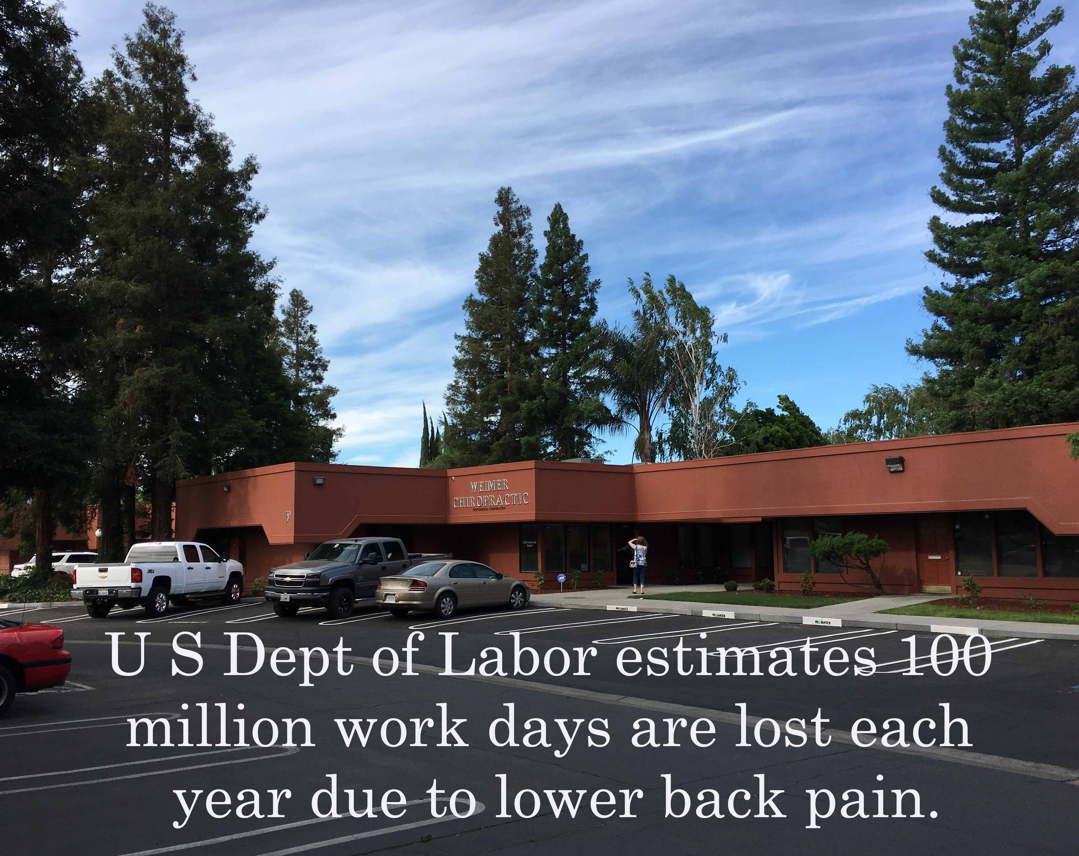 Back pain is the most common reason for missed days of work in the US.